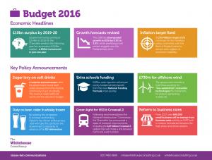 Budget 2016-01