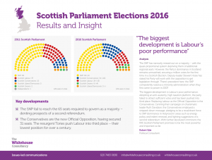 Scottish Parliament Elections 2016-02