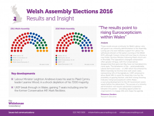 Welsh Assemby Elections 2016-03