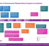 timeline-of-government-obesity-plans